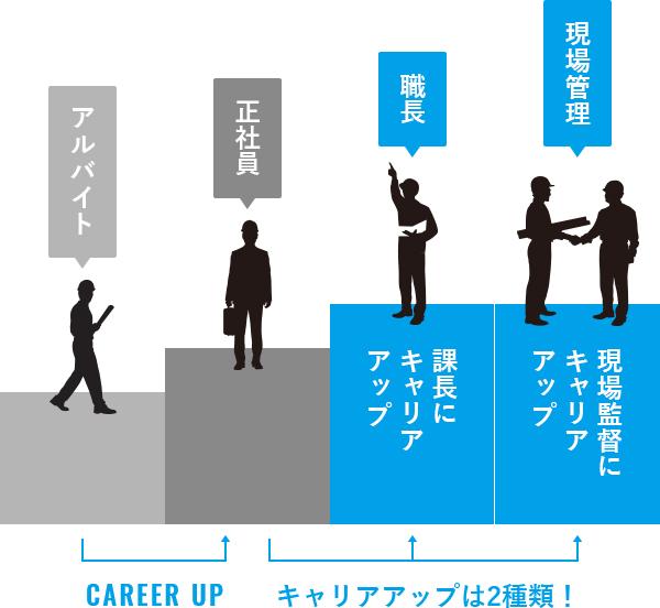 キャリアアップの流れ - Career up flow
